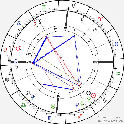 Кэтрин Мённиг Katherine Moennig день рождения гороскоп, Katherine Moennig Натальная карта онлайн