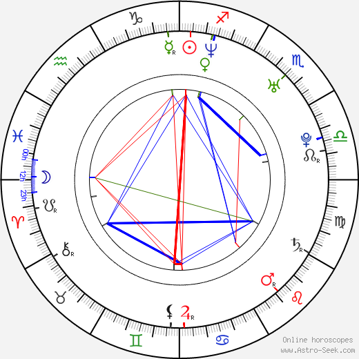 Katheryn Winnick astro natal birth chart, Katheryn Winnick horoscope, astrology