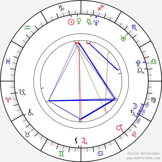 Maciej Majewski день рождения гороскоп, Maciej Majewski Натальная карта онлайн