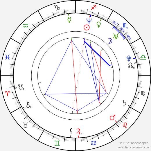 Matthias Schoenaerts birth chart, Matthias Schoenaerts astro natal horoscope, astrology