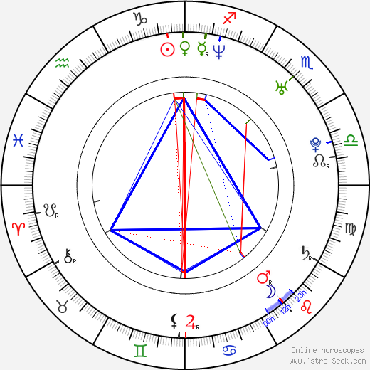 Michael Spears astro natal birth chart, Michael Spears horoscope, astrology