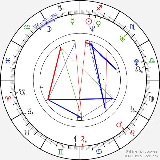 Mikoláš Tuček astro natal birth chart, Mikoláš Tuček horoscope, astrology