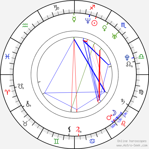 Nate Torrence astro natal birth chart, Nate Torrence horoscope, astrology