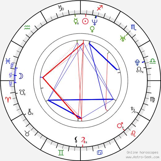 Nemanja Becanovic astro natal birth chart, Nemanja Becanovic horoscope, astrology