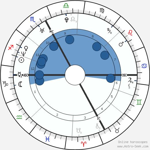 Nicole Dahm wikipedia, horoscope, astrology, instagram