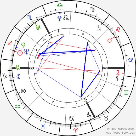Nicole Dahm tema natale, oroscopo, Nicole Dahm oroscopi gratuiti, astrologia