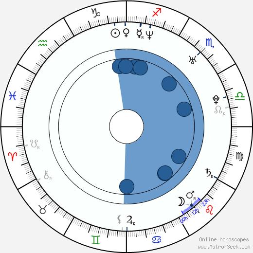 Olaug Nilssen wikipedia, horoscope, astrology, instagram