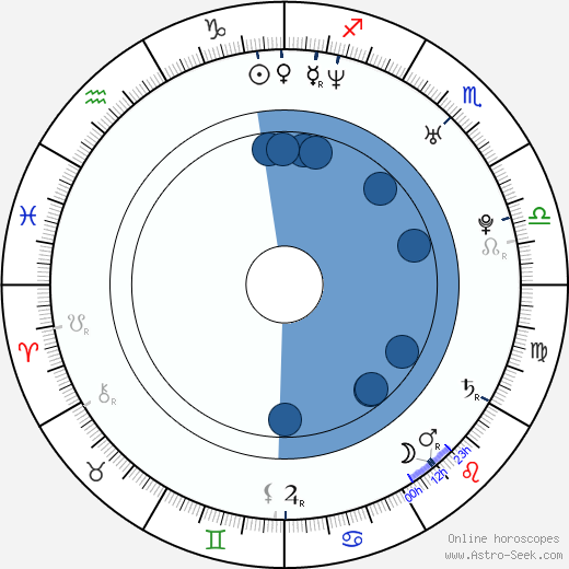Oriana Schrage wikipedia, horoscope, astrology, instagram