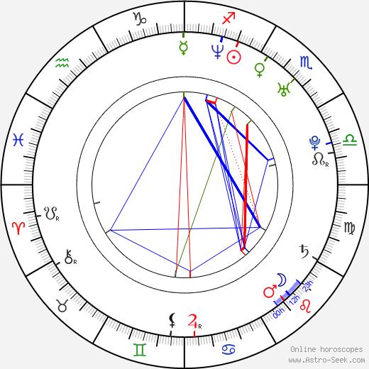 Pedro Amorim tema natale, oroscopo, Pedro Amorim oroscopi gratuiti, astrologia