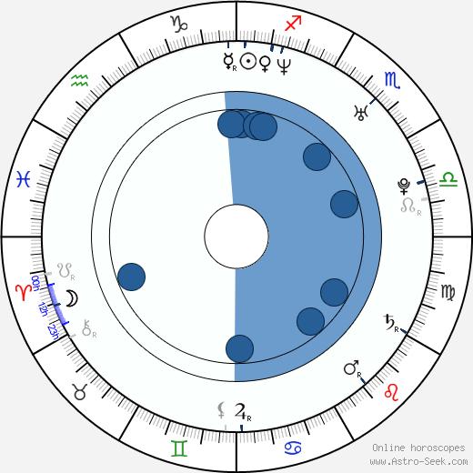 Petr Macháček wikipedia, horoscope, astrology, instagram