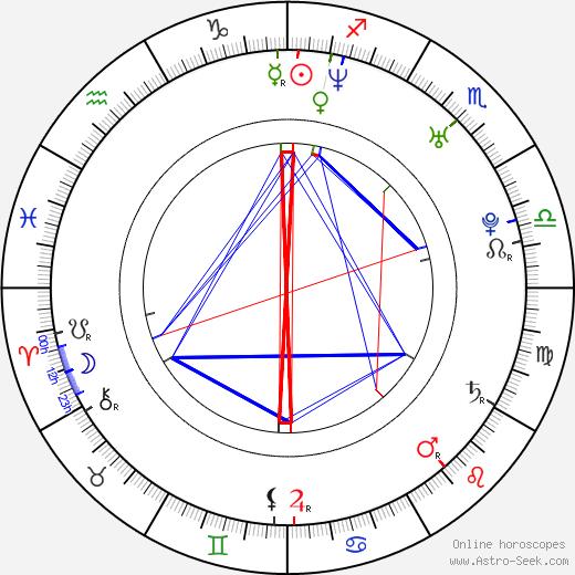Petr Macháček astro natal birth chart, Petr Macháček horoscope, astrology