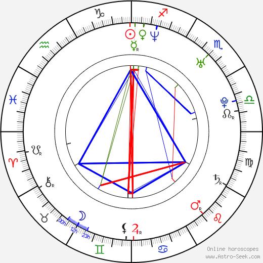 Pina Di Blasi birth chart, Pina Di Blasi astro natal horoscope, astrology