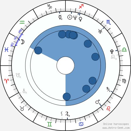 Priscila Souto wikipedia, horoscope, astrology, instagram