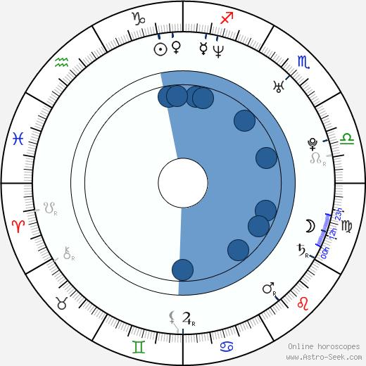 PSY wikipedia, horoscope, astrology, instagram