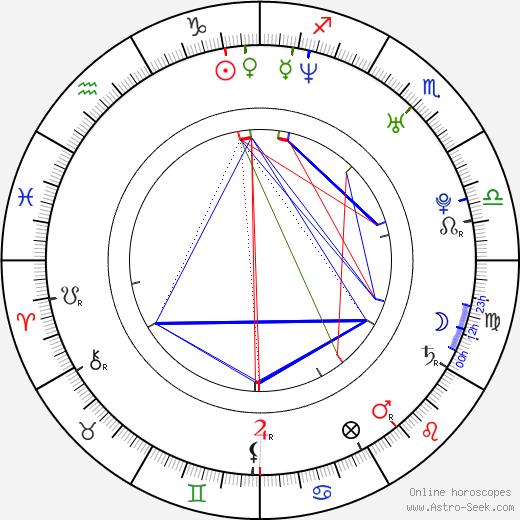 PSY astro natal birth chart, PSY horoscope, astrology