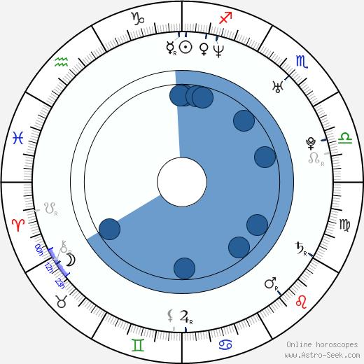Radek Saliee wikipedia, horoscope, astrology, instagram