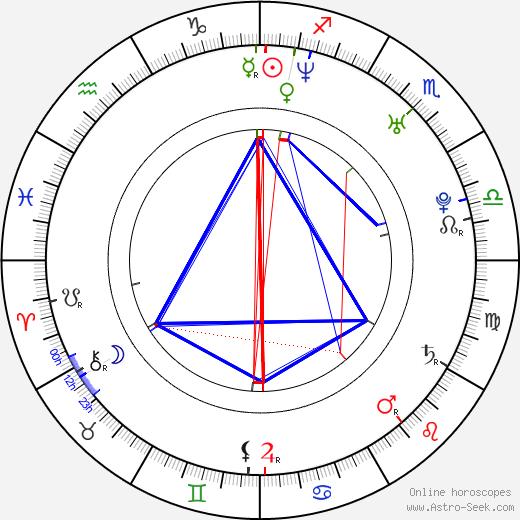 Radek Saliee birth chart, Radek Saliee astro natal horoscope, astrology