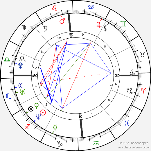 Sébastien Chabal birth chart, Sébastien Chabal astro natal horoscope, astrology