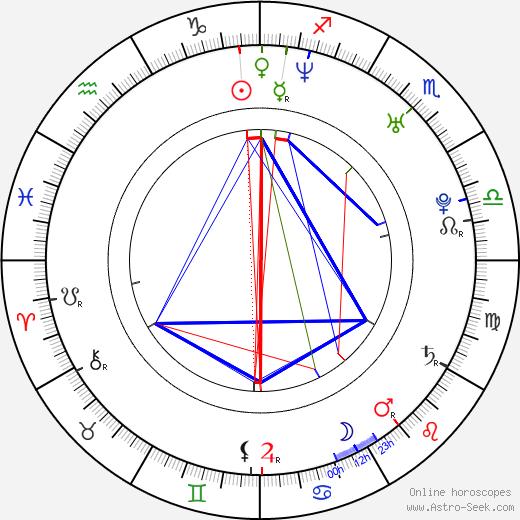 Sinead Keenan birth chart, Sinead Keenan astro natal horoscope, astrology
