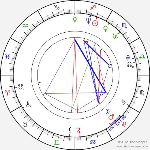 Sophie Guillemin astro natal birth chart, Sophie Guillemin horoscope, astrology