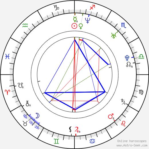 Steve Mazur birth chart, Steve Mazur astro natal horoscope, astrology