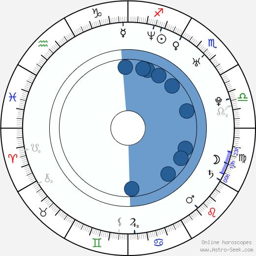 Tony Nevada wikipedia, horoscope, astrology, instagram