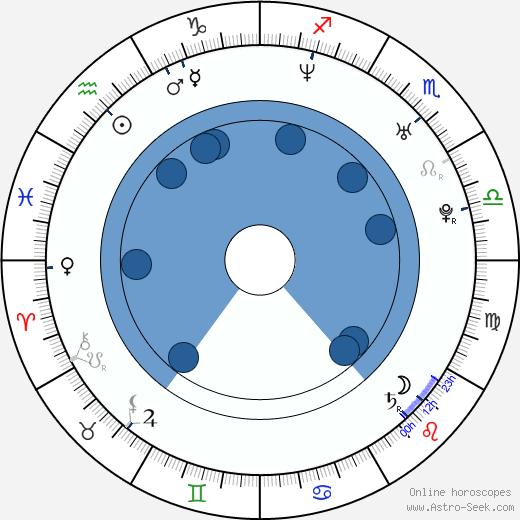 Ági Gubik wikipedia, horoscope, astrology, instagram