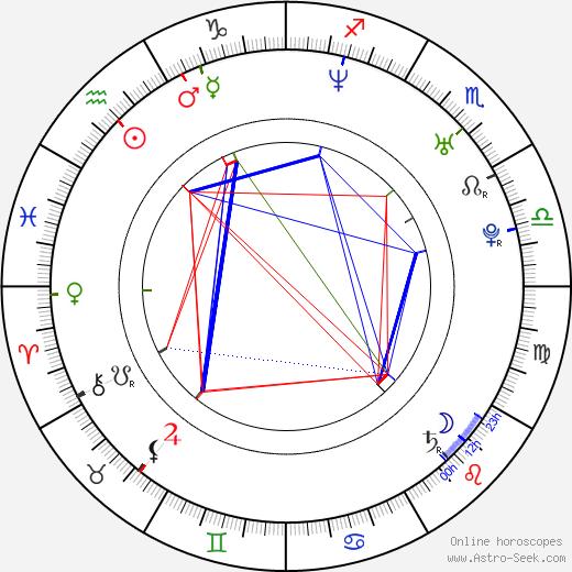 Ági Gubik astro natal birth chart, Ági Gubik horoscope, astrology