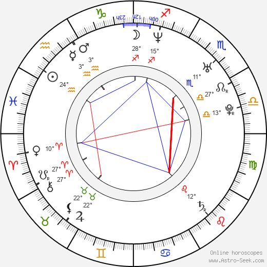 Alejandro Santo Domingo Davila birth chart, biography, wikipedia 2019, 2020