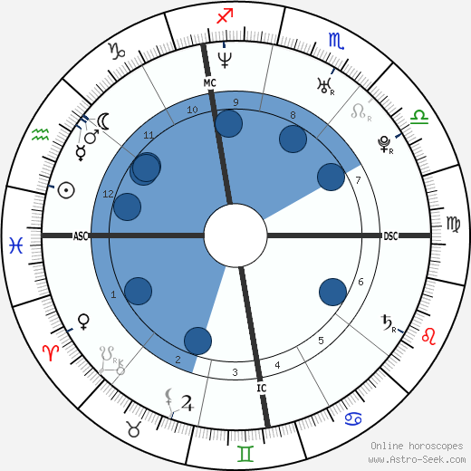 Alice Guschlbauer wikipedia, horoscope, astrology, instagram