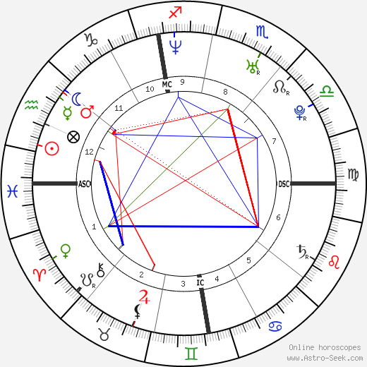 Alice Guschlbauer день рождения гороскоп, Alice Guschlbauer Натальная карта онлайн