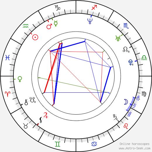 Andrea Elsnerová astro natal birth chart, Andrea Elsnerová horoscope, astrology