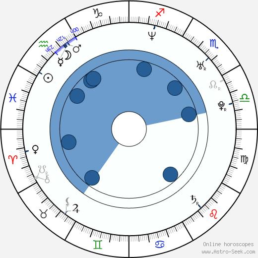 Brad Walst wikipedia, horoscope, astrology, instagram