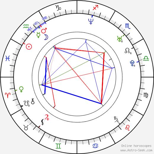 Three Days Grace Brad Walst день рождения гороскоп, Brad Walst Натальная карта онлайн