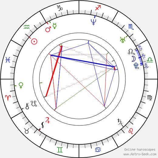 Bridgette Kerkove birth chart, Bridgette Kerkove astro natal horoscope, astrology