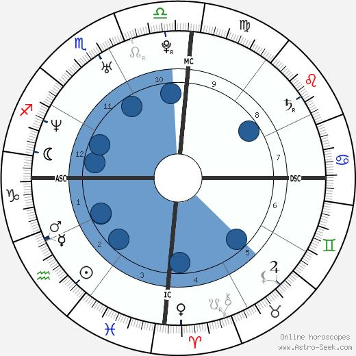 Cadel Evans wikipedia, horoscope, astrology, instagram