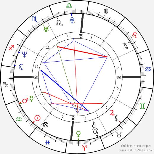 Cadel Evans tema natale, oroscopo, Cadel Evans oroscopi gratuiti, astrologia