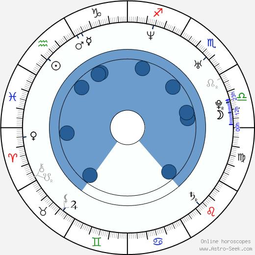Cara Wakelin wikipedia, horoscope, astrology, instagram