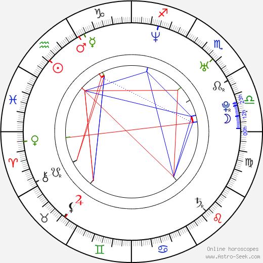 Cara Wakelin birth chart, Cara Wakelin astro natal horoscope, astrology