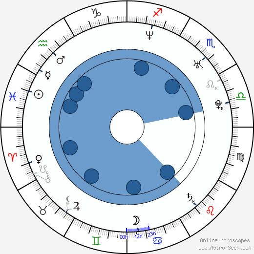 Chris Wooding wikipedia, horoscope, astrology, instagram