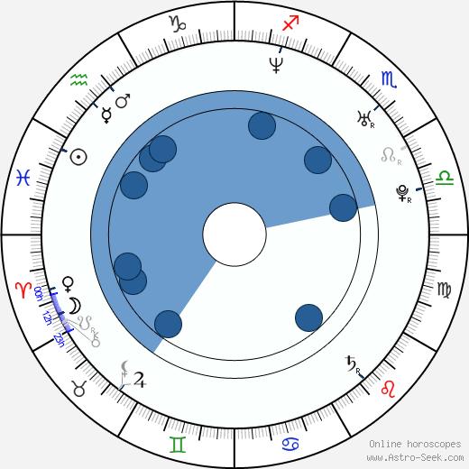 Claudia Hiersche wikipedia, horoscope, astrology, instagram