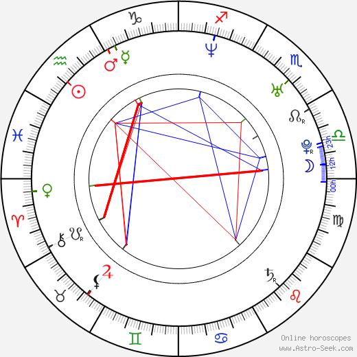 Cory Danziger день рождения гороскоп, Cory Danziger Натальная карта онлайн