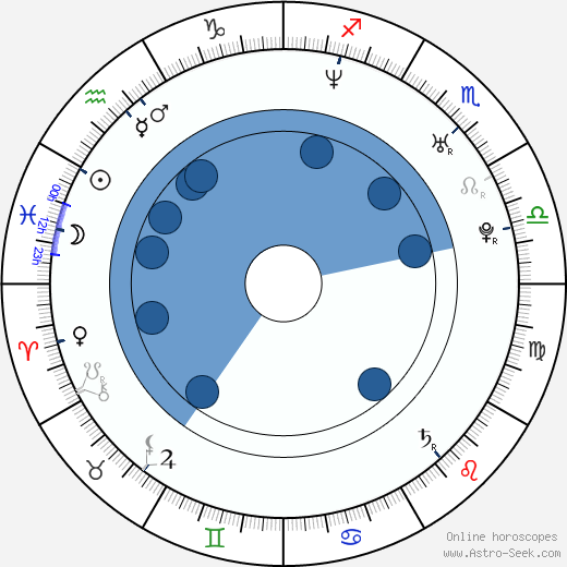 Dani Martín wikipedia, horoscope, astrology, instagram