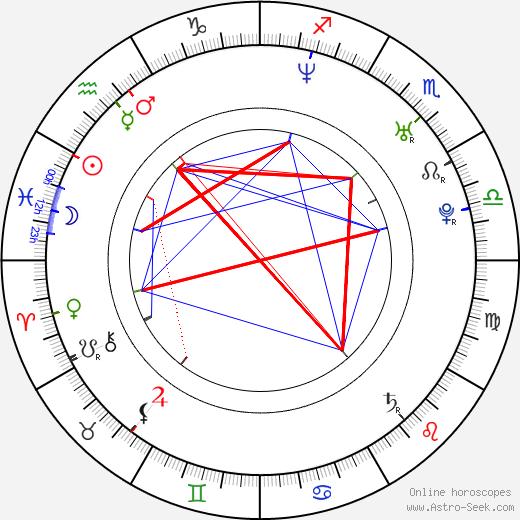 Dani Martín birth chart, Dani Martín astro natal horoscope, astrology