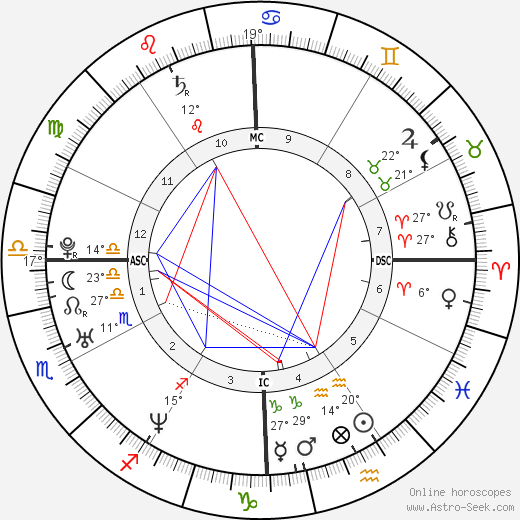 Danny Buday birth chart, biography, wikipedia 2019, 2020