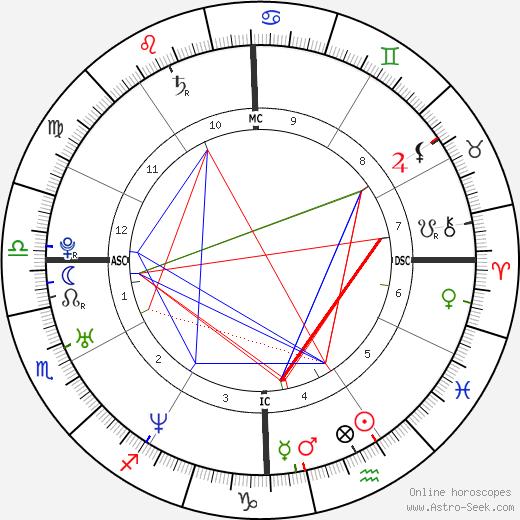 Danny Buday astro natal birth chart, Danny Buday horoscope, astrology