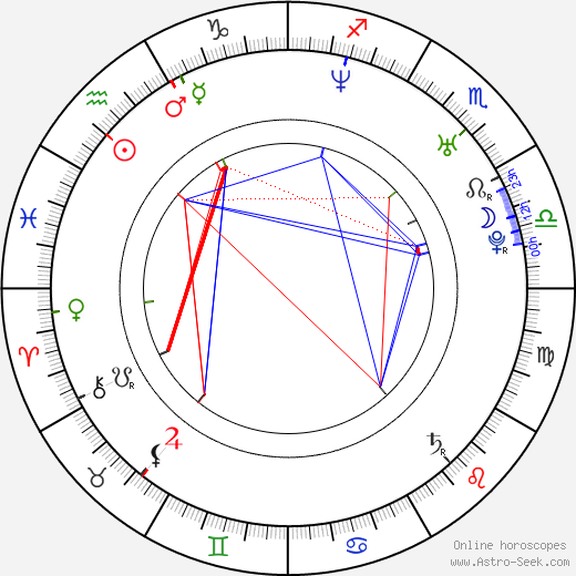 Dave Farrell astro natal birth chart, Dave Farrell horoscope, astrology