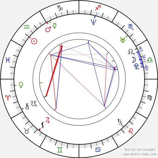 Dave Farrell birth chart, Dave Farrell astro natal horoscope, astrology