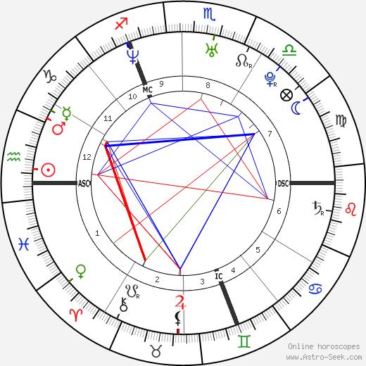 David Van Laere birth chart, David Van Laere astro natal horoscope, astrology