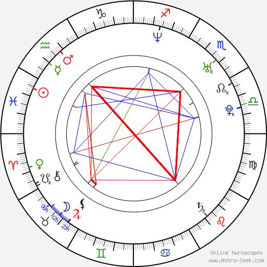 Erich Brabec birth chart, Erich Brabec astro natal horoscope, astrology